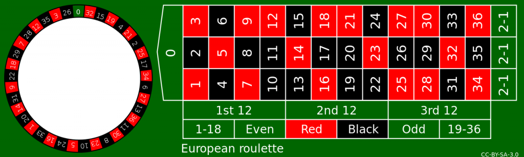The European roulette online is a single-zero roulette