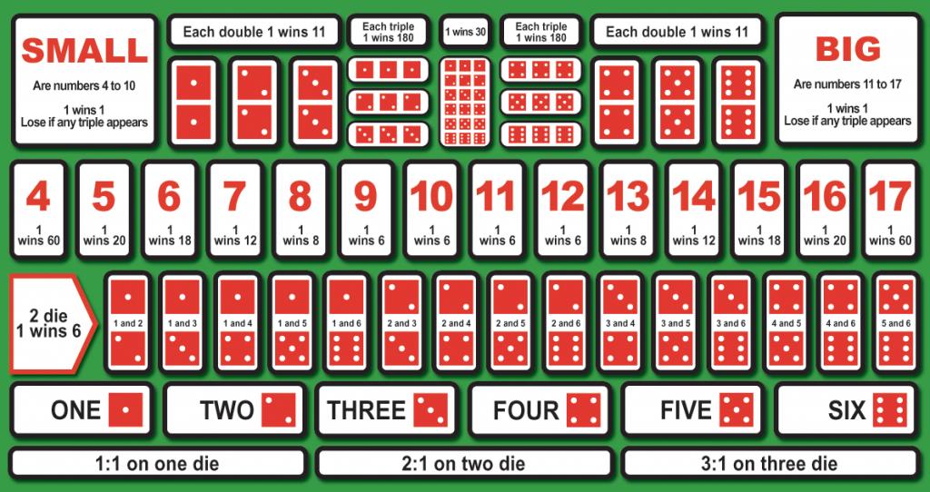 Sic Bo betting table