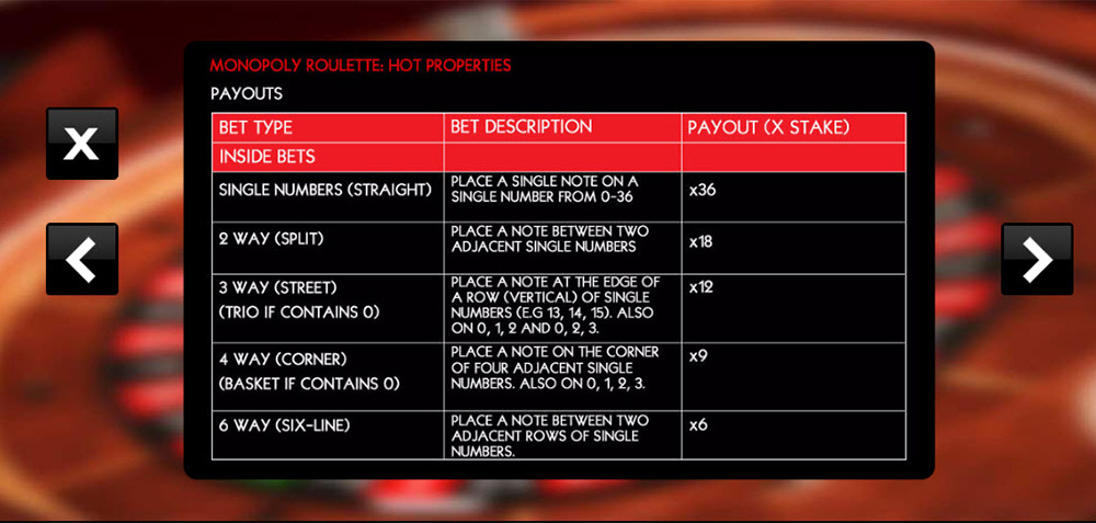 SG Interactive | Barcrest, Monopoly Roulette Payouts